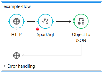 Spark SQL Connector